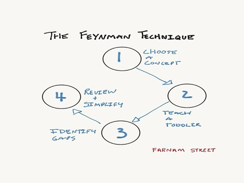 بهترین روش برای یادگیری هر چیزی (تکنیک فاینمن)