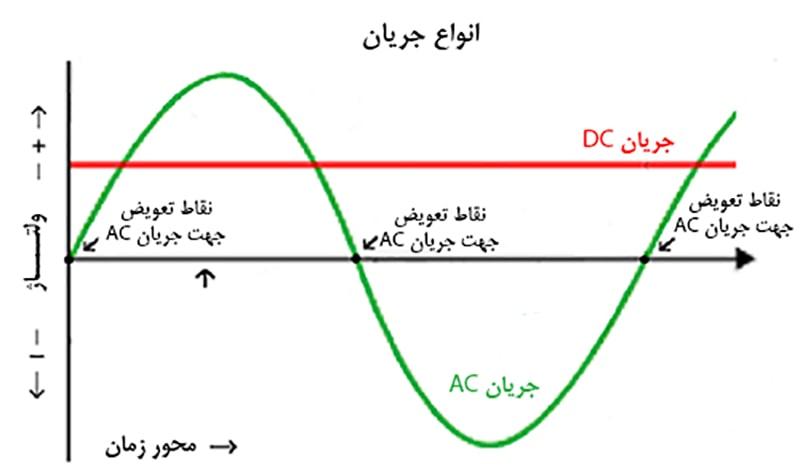 انتقال برق به صورت ac بهتره یا dc