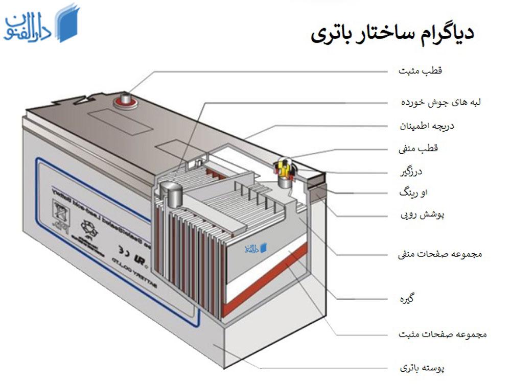 ساختار باطری خودرو : باتری با کمک اسید شارژ می شود.