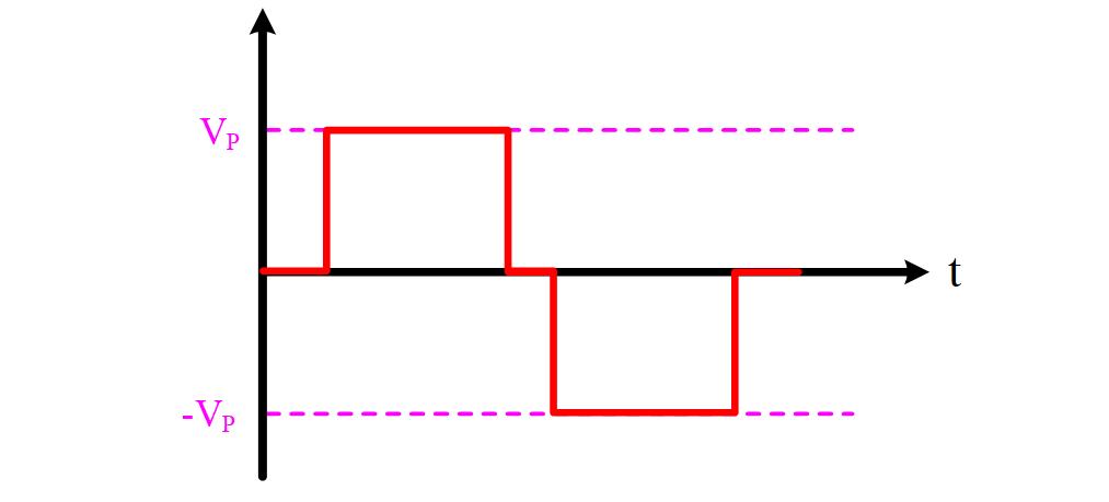 نمودار اینورتر سینوسی