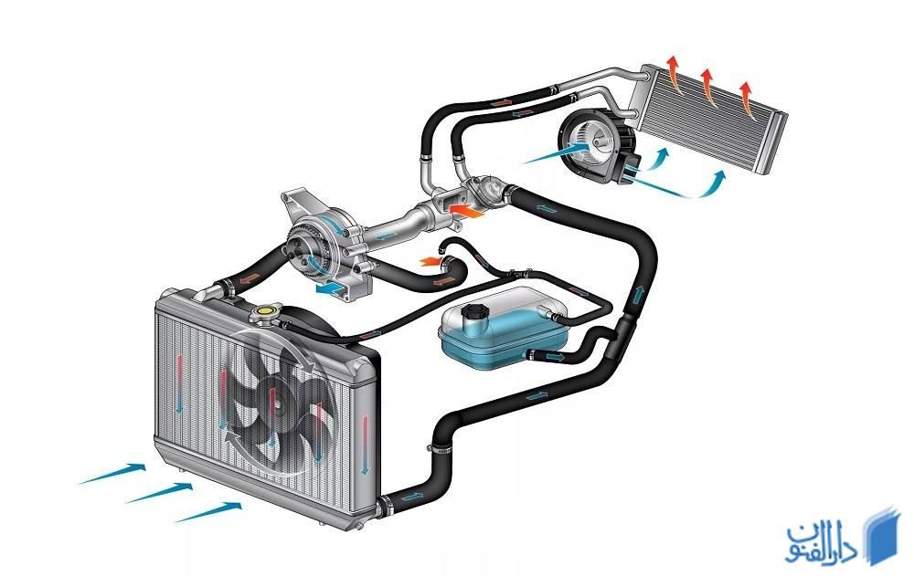 گرمای موتور خودرو چگونه کم می شود؟