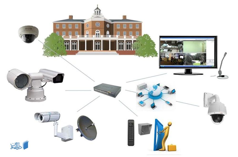 نحوه طراحی محل های قرارگیری دوربین مدار بسته
