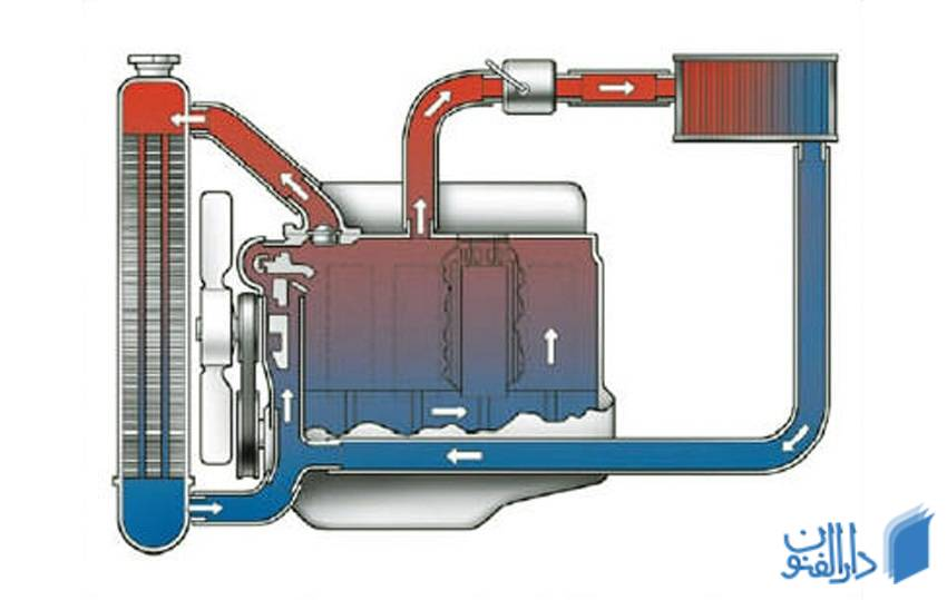 سیستم خنک کننده خودرو و بخش های آن