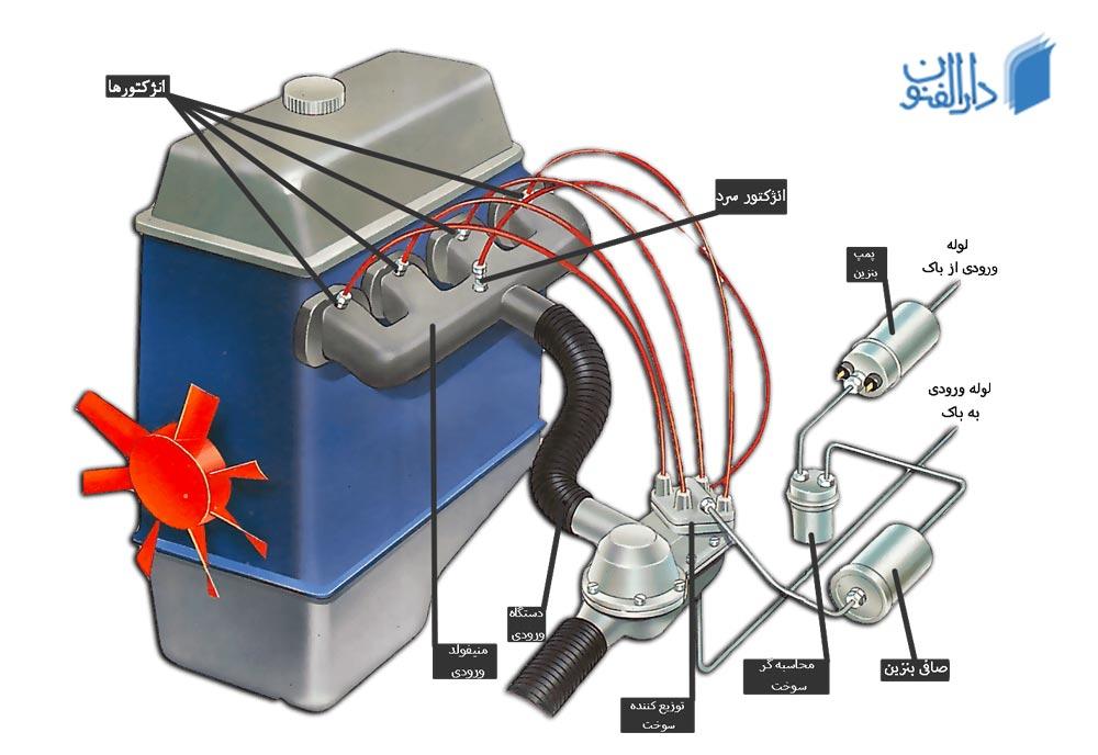انژکتور خودرو : آشنایی با سیستم سوخت رسانی انژکتوری